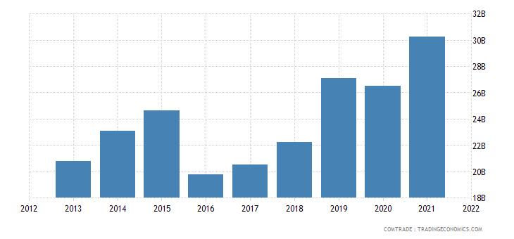 saudi arabia imports china