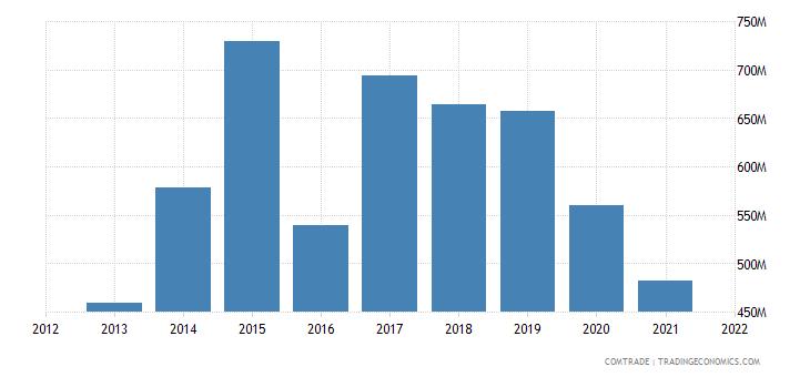 saudi arabia imports czech republic