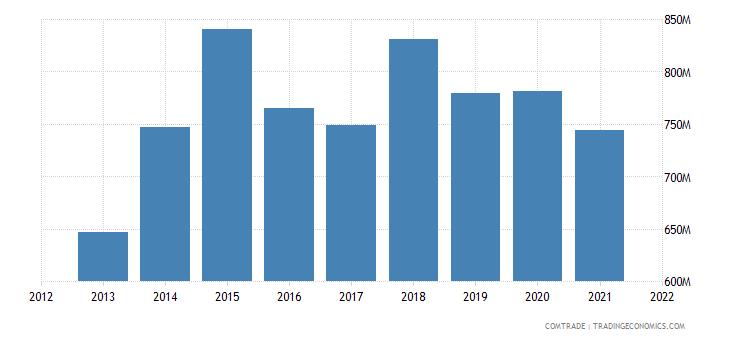 saudi arabia imports denmark