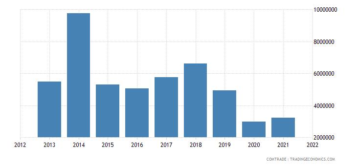 saudi arabia imports ghana