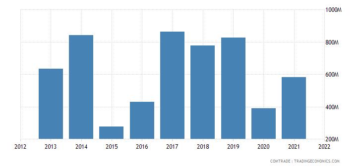 saudi arabia imports greece