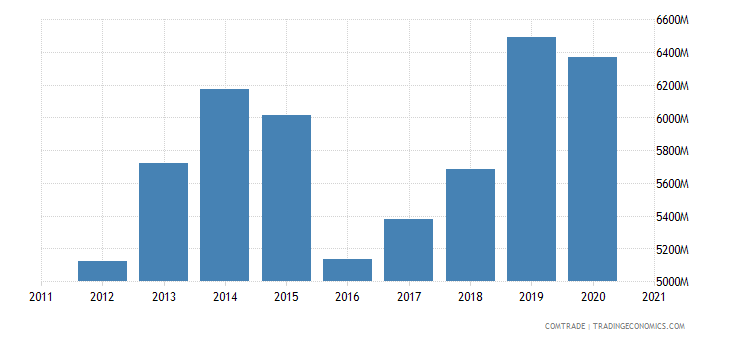 saudi arabia imports india