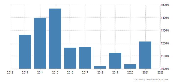 saudi arabia imports ireland