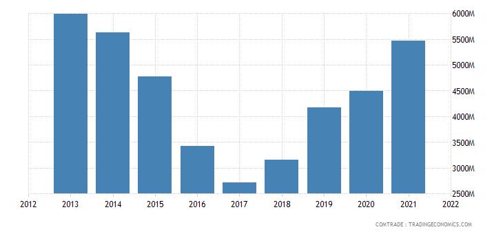 saudi arabia imports iron steel