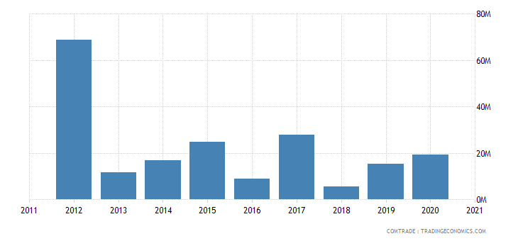 saudi arabia imports kazakhstan