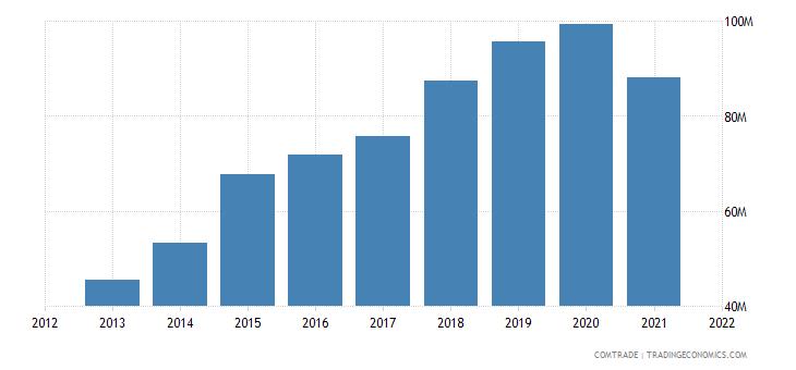 saudi arabia imports kenya