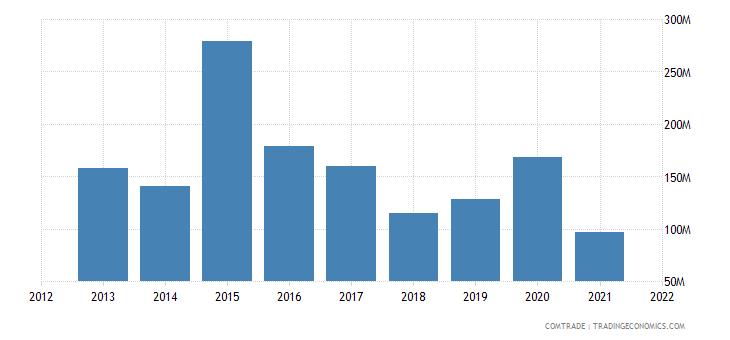 saudi arabia imports lithuania