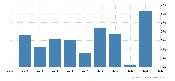 saudi arabia imports luxembourg