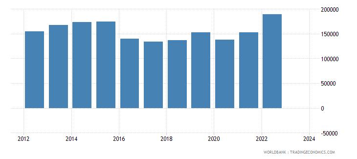 saudi arabia imports merchandise customs current us$ millions wb data
