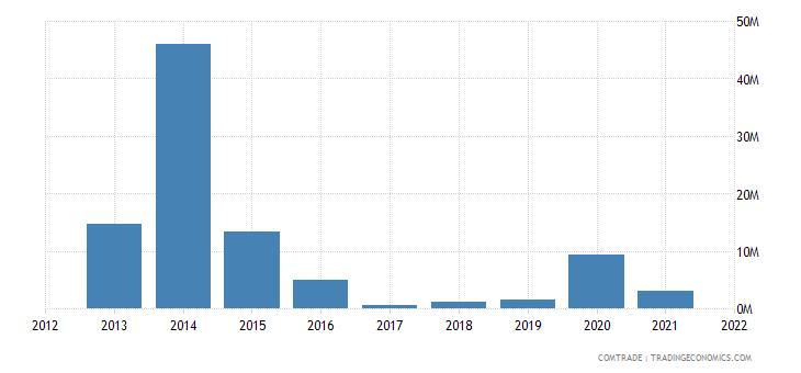 saudi arabia imports mozambique