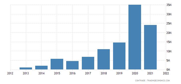 saudi arabia imports nigeria