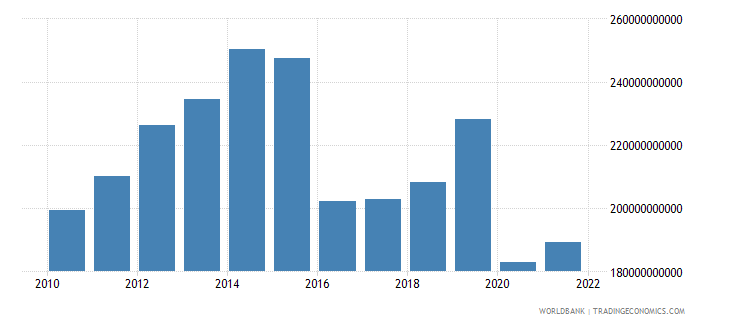 saudi arabia imports of goods and services constant 2000 us dollar wb data
