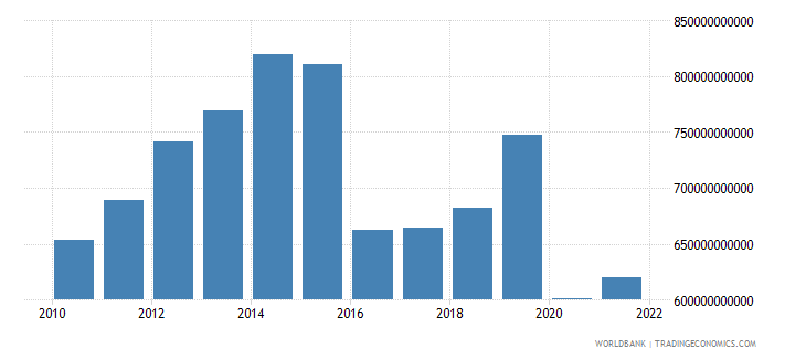 saudi arabia imports of goods and services constant lcu wb data