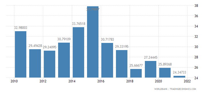 saudi arabia imports of goods and services percent of gdp wb data