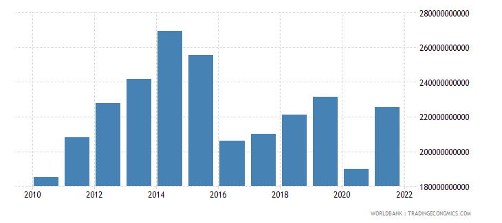 saudi arabia imports of goods services and income bop us dollar wb data