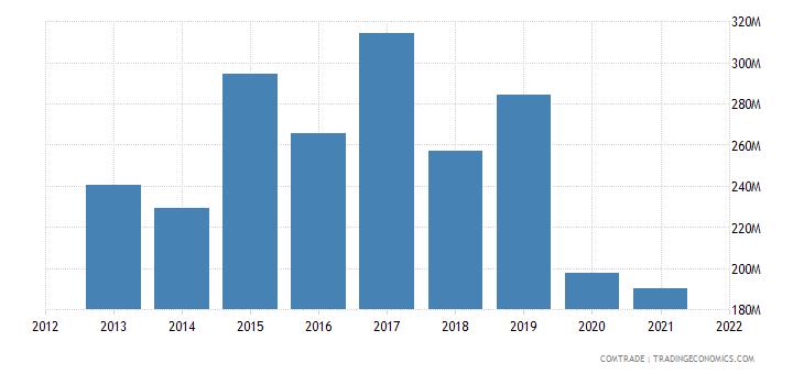 saudi arabia imports philippines