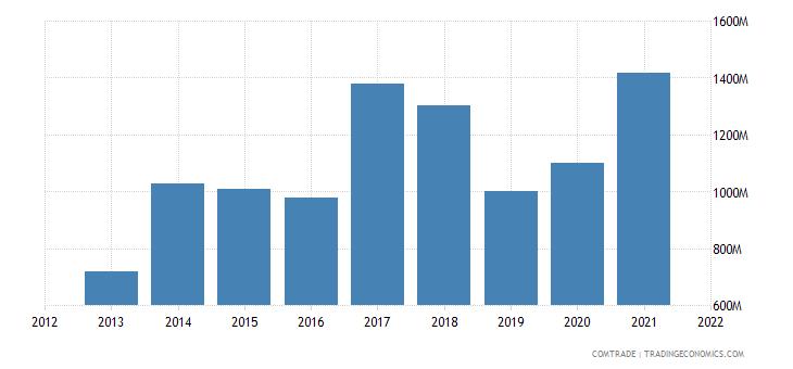 saudi arabia imports poland