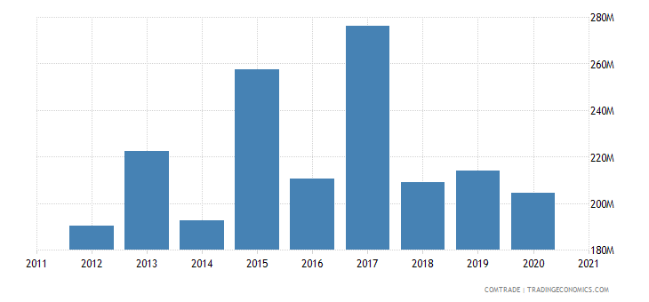 saudi arabia imports portugal