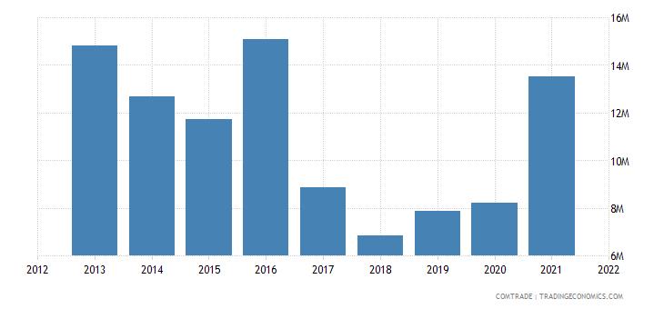 saudi arabia imports tanzania