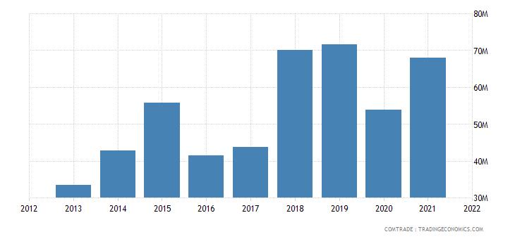 saudi arabia imports tunisia