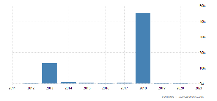 saudi arabia imports venezuela