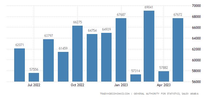 Saudi Arabia Imports | 2019 | Data | Chart | Calendar | Forecast | News