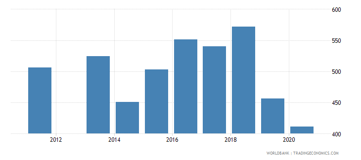 saudi arabia industrial design applications nonresident by count wb data