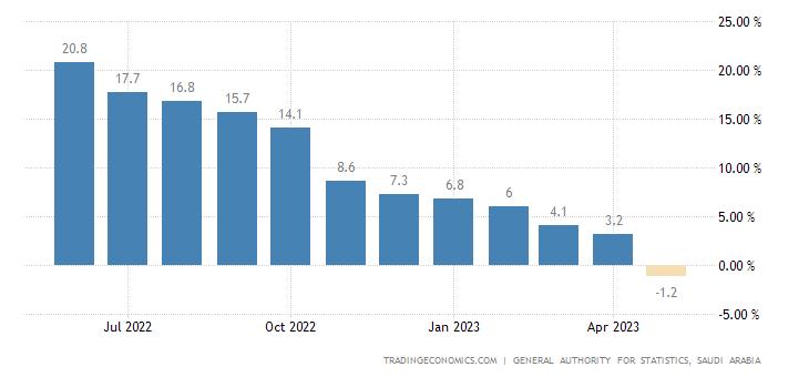 Saudi Arabia Industrial Production