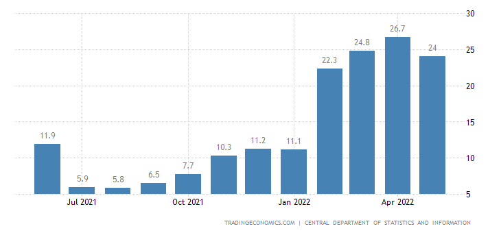 Saudi Arabia Industrial Production