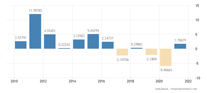 saudi arabia industry value added annual percent growth wb data