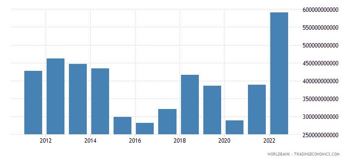 saudi arabia industry value added us dollar wb data