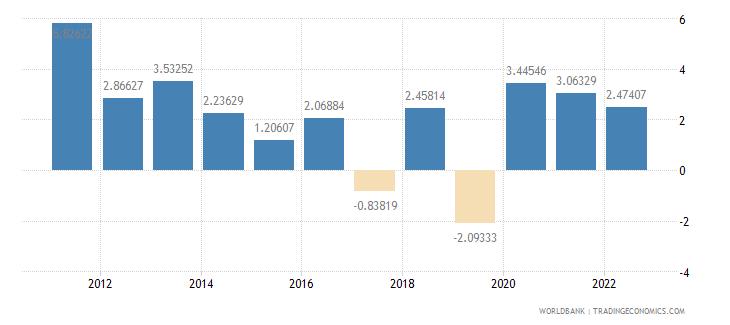 saudi arabia inflation consumer prices annual percent wb data