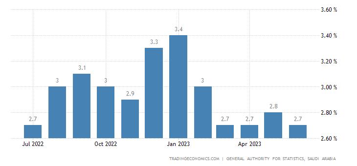 Saudi Arabia Inflation Rate