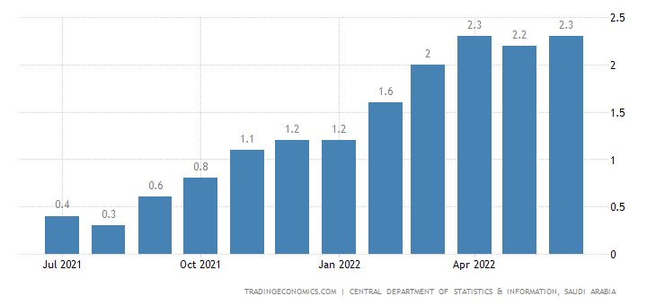 Saudi Arabia Inflation Rate