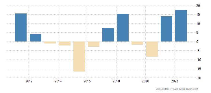 saudi arabia inflation gdp deflator annual percent wb data