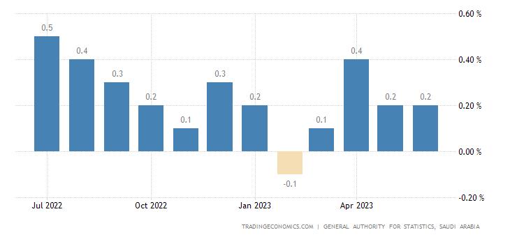 Saudi Arabia Inflation Rate MoM