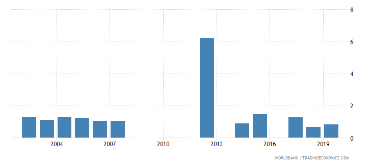 saudi arabia intentional homicides per 100 000 people wb data