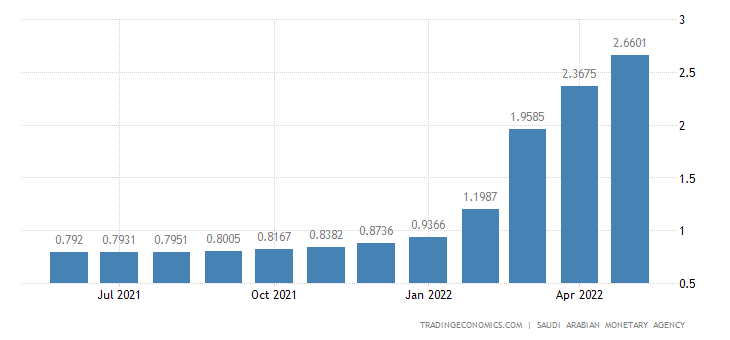 Saudi Arabia Average Three Month Interbank Rate