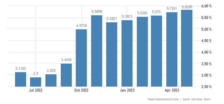 Saudi Arabia Average Three Month Interbank Rate