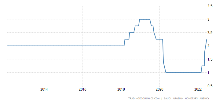 Saudi Arabia Interest Rate