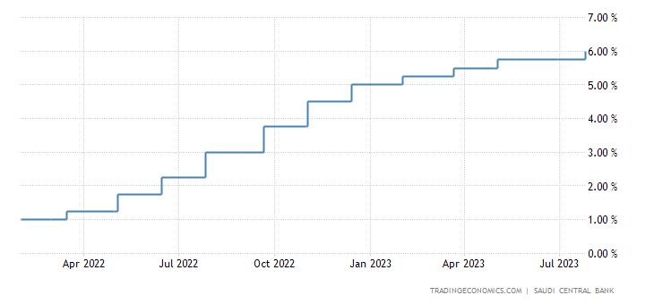 Saudi Arabia Interest Rate