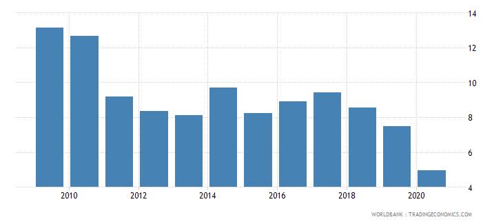 saudi arabia international tourism expenditures percent of total imports wb data