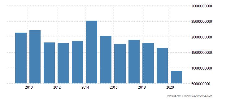 saudi arabia international tourism expenditures us dollar wb data