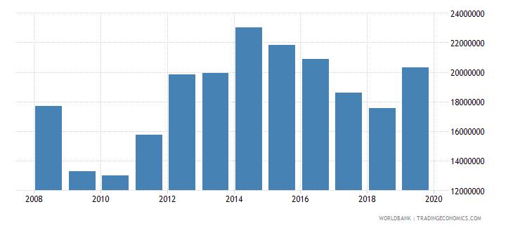 saudi arabia international tourism number of arrivals wb data