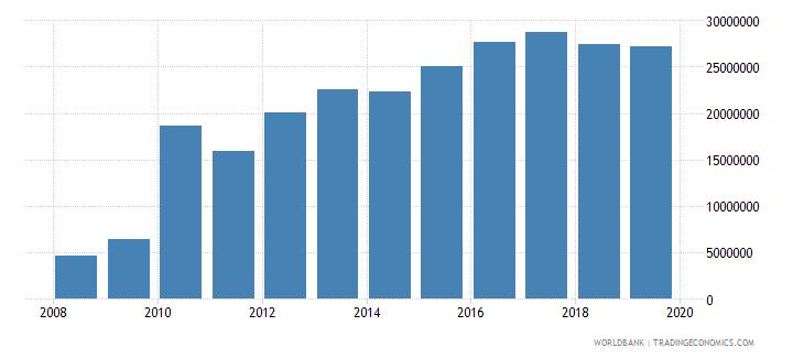 saudi arabia international tourism number of departures wb data