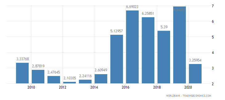 saudi arabia international tourism receipts percent of total exports wb data