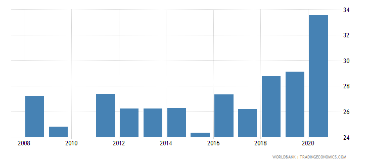 saudi arabia labor force participation rate for ages 15 24 male percent national estimate wb data