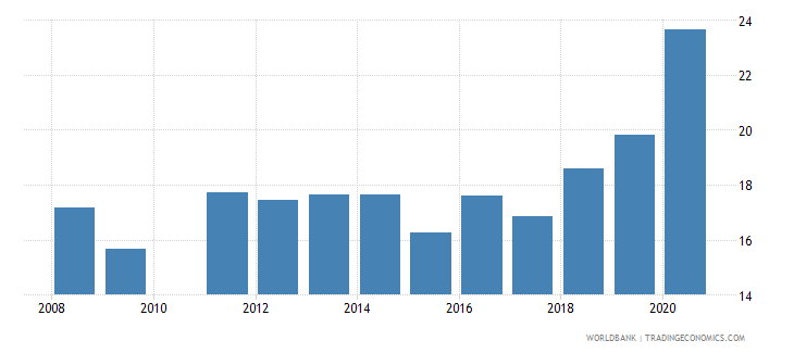 saudi arabia labor force participation rate for ages 15 24 total percent national estimate wb data