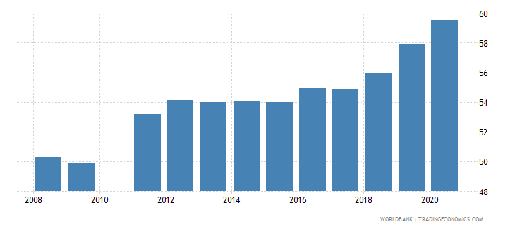 saudi arabia labor force participation rate total percent of total population ages 15 national estimate wb data