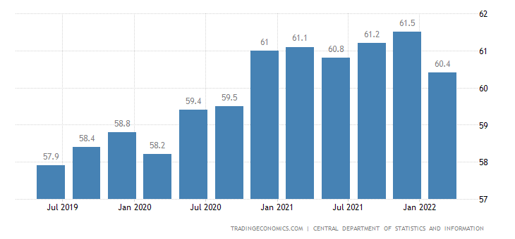 Saudi Arabia Labor Force Participation Rate